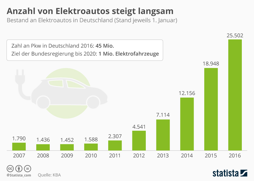 _anzahl_von_elektroautos_2017